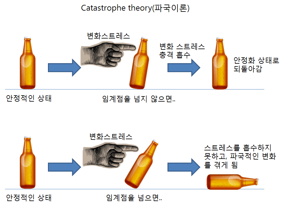 catastrophe_theory.png
