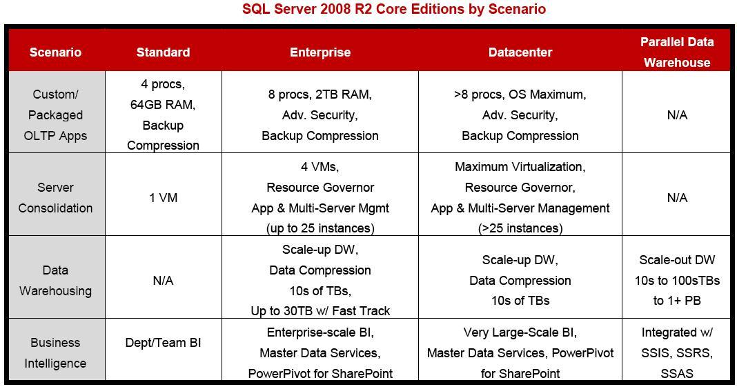 DataBaser.Net: SQL Server 2008R2 Edition